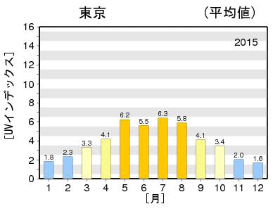 019_a_a_2015_max